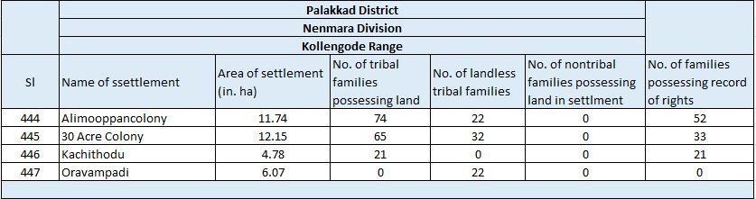 Tribal Settlement Details